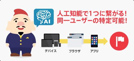 人工知能で1つに繋がる!同一ユーザーの特定可能!