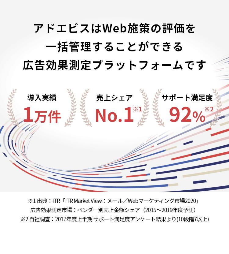 アドエビスはWeb施策の評価を一括管理することができる広告効果測定プラットフォームです 導入実績1万件 シェアNo.1※1 サポート満足度92%※2 ※1 出典:ITR「ITR Market View:メール/Webマーケティング市場2019」広告効果測定市場:ベンダー別売上金額シェア(2016~2018年度予測)※2 自社調査:2017年度上半期 サポート満足度アンケート結果より(10段階7以上)